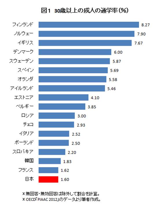 経済協力開発機構(OECD)が2012年に実施した「国際成人力調査(PIAAC 2012)」